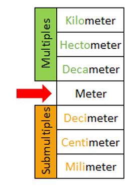 Measurements of Length