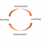 Singapore: Classroom Assessment