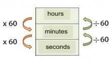 measure time