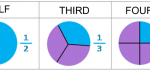 Learn about Fractions: Halves, Thirds and Fourths
