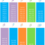 Learn the Different Properties of Multiplication