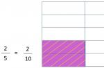 Singapore Math Bar Model for Multiplying Fractions