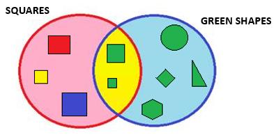 Venn Diagrams Set Diagrams And Logic Diagrams Smartick