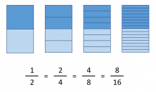 do you know what an equivalent fraction is