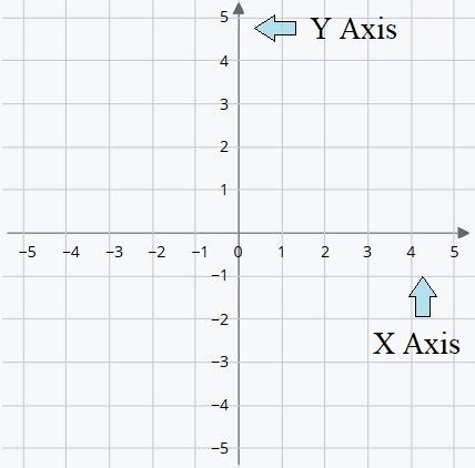 Cartesian coordinates on a two-dimensional plane.