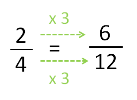 equivalent fractions 8