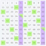 How to Calculate the Least Common Multiple Using a 100 Square