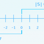 How to Find the Absolute Value of a Number