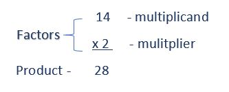 What is multiplication: Parts of a multiplication problem.