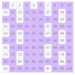 Prime Numbers: How to Find Them with the Sieve of Eratosthenes