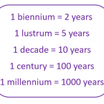 Measurements of Time: Biennium, Lustrum, Decade, Century, Millenium