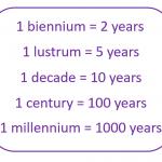 Measurements of Time: Biennium, Lustrum, Decade, Century, Millenium