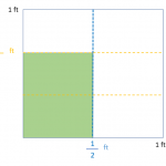 Multiplication of Fractions with an Area Model