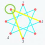 Logic Exercises: Graphs