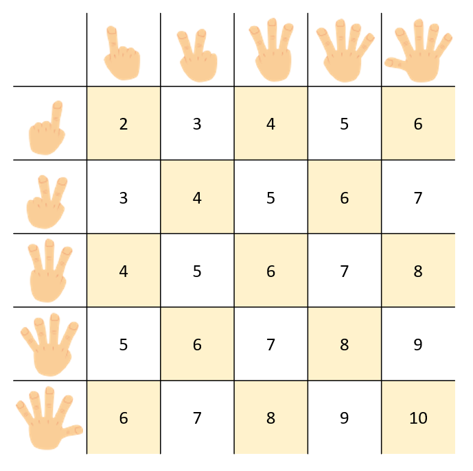 Probability with odd and even numbers.