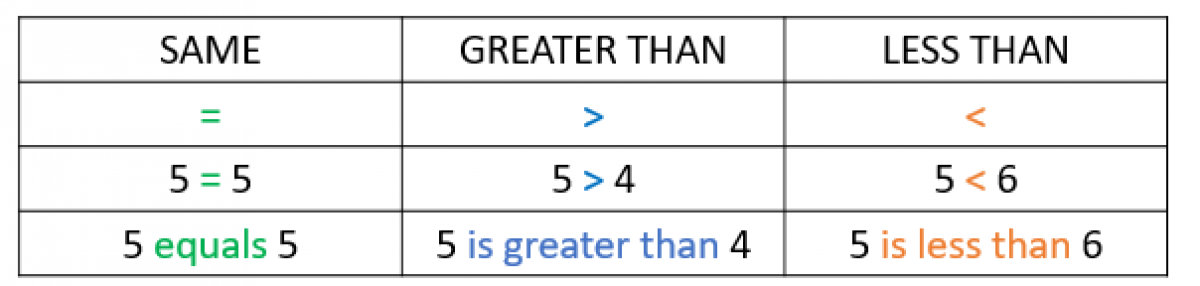 Greater Than Less Than And Equals Sign Smartick