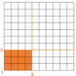 Multiplication Tables: How to Work Them out Using a Grid