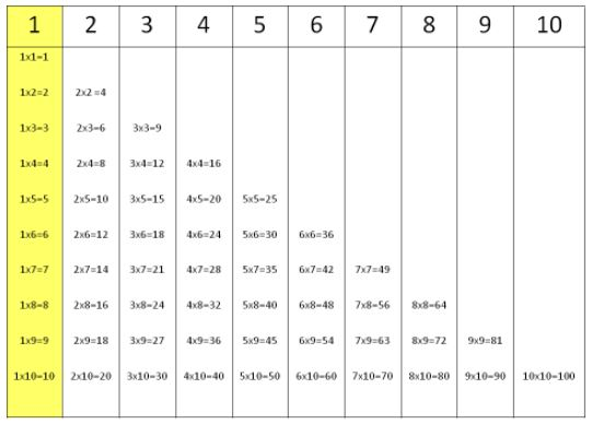 Multiplication tables for number 1.