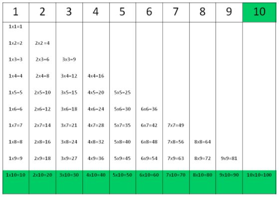 Times tables for number 10.