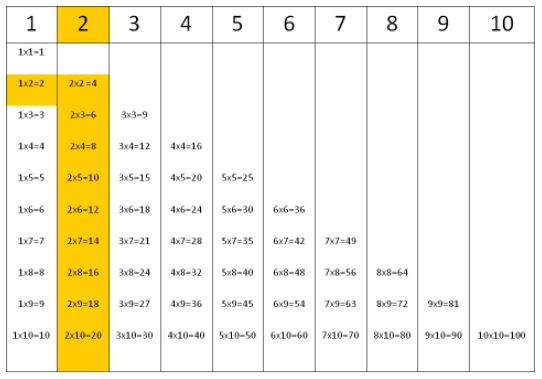 Times tables for number 2.