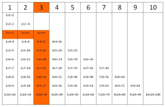 Multiplication tables for number 3.