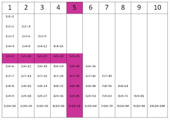 Times tables for number 5.