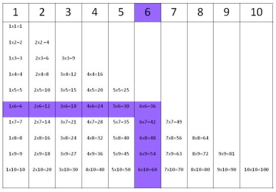 Times tables for number 6.