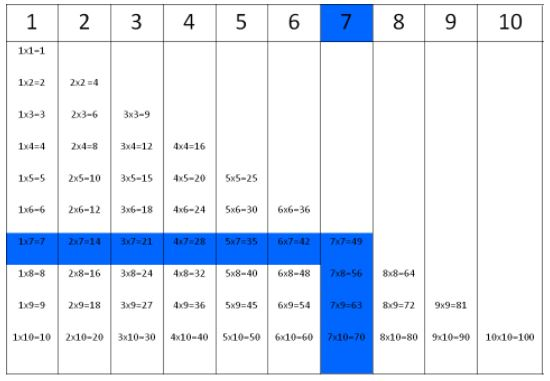 Times tables for number 7.