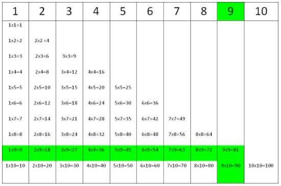 Times tables for number 9.