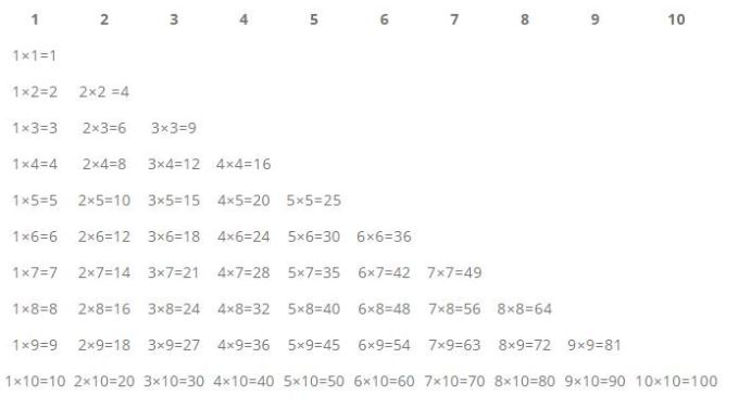 Multiplication table for numbers 1 to 10.